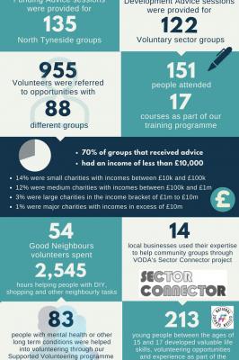 VODA Infographic (1)